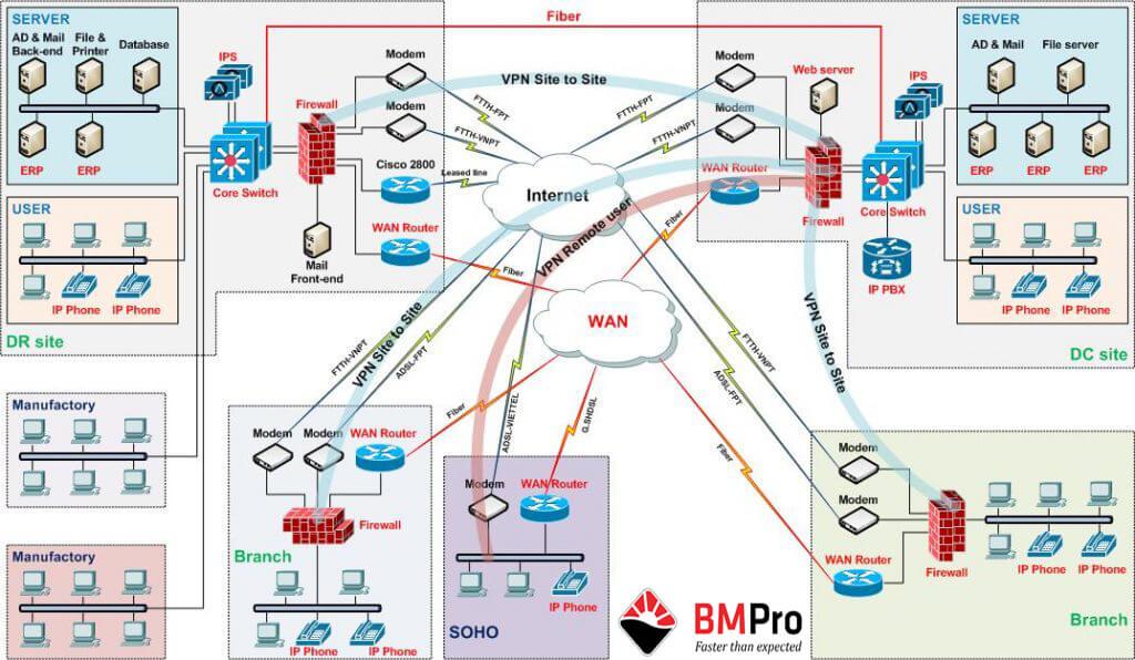 Tư Vấn, Thiết Kế và Thi Công Hệ Thống Mạng - BMPro
