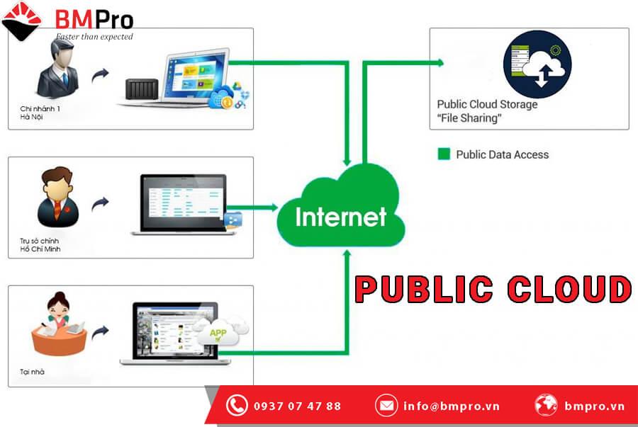 Public Cloud - Dịch vụ đám mây công cộng là gì?