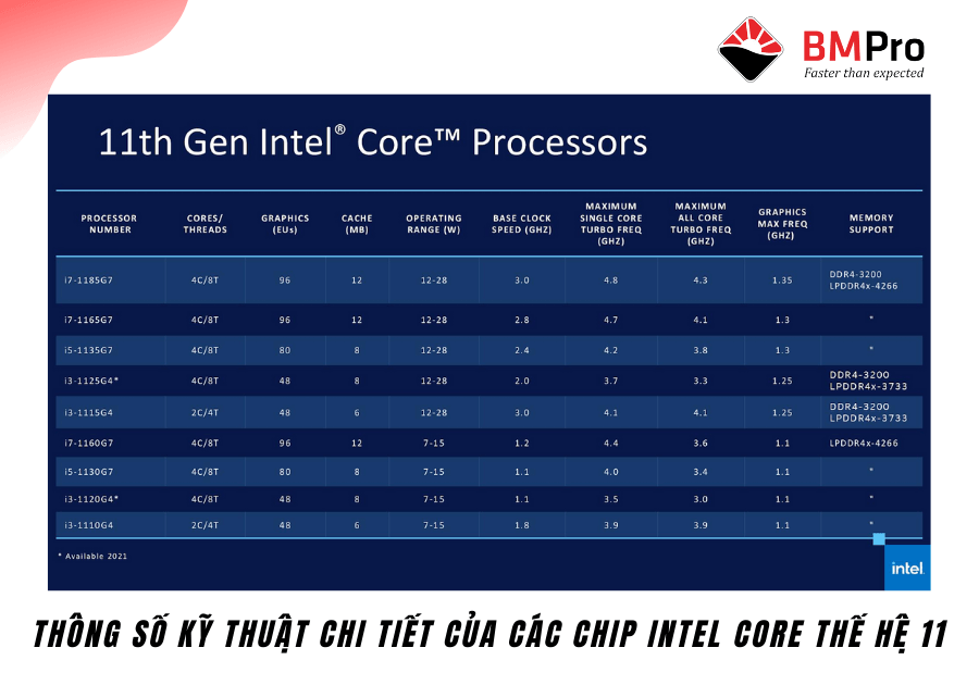 Thông số kỹ thuật của các chip Intel core thế hệ 11